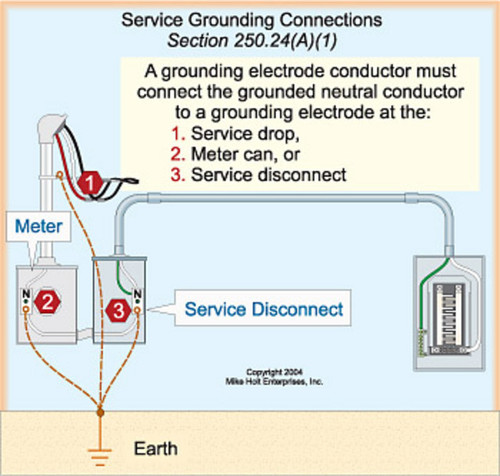 Marvelous 200 Amp Disconnect Wiring Diagram For Moble Home Diagram Data Schema Wiring Cloud Hemtegremohammedshrineorg