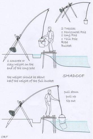 GR_7680] Diagram Of A Shadoof Free DiagramUsnes Aidew Illuminateatx Librar Wiring 101