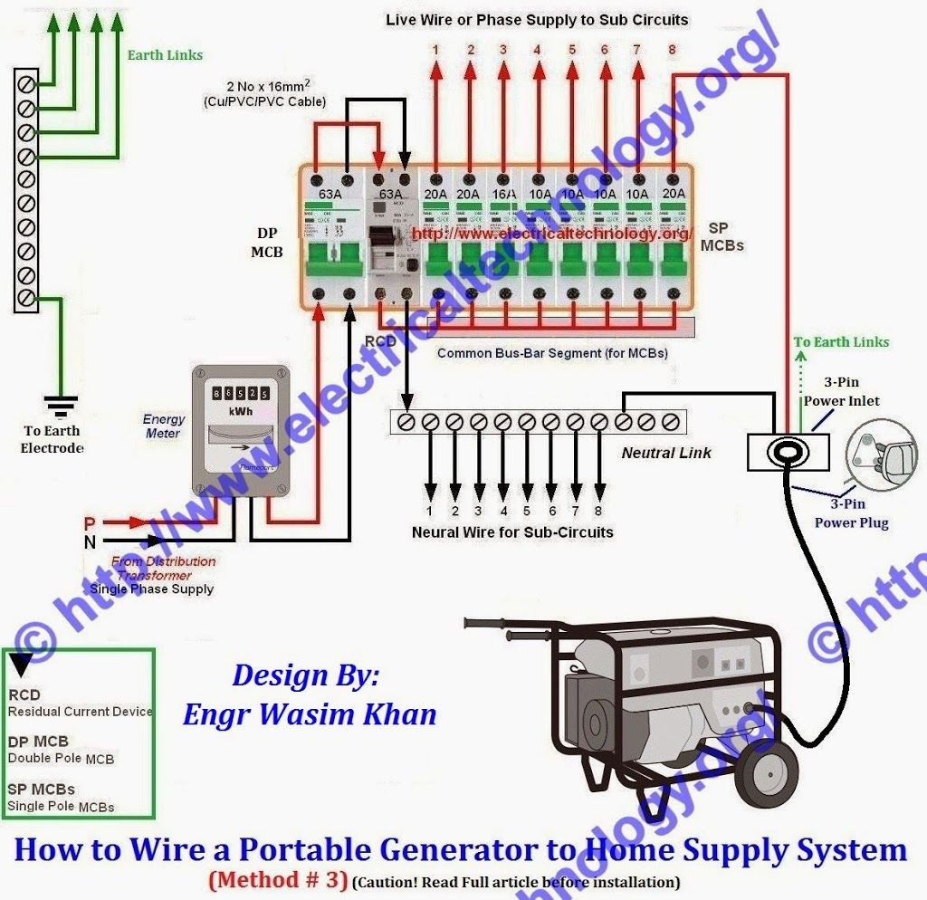 Marvelous How To Connect A Portable Generator To The Home Supply 4 Methods Wiring Cloud Apomsimijknierdonabenoleattemohammedshrineorg