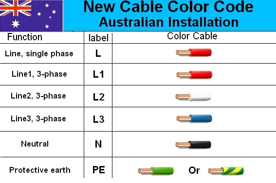 Excellent Australian 3 Phase Colour Code Standard Electrical Engineering Wiring Cloud Vieworaidewilluminateatxorg