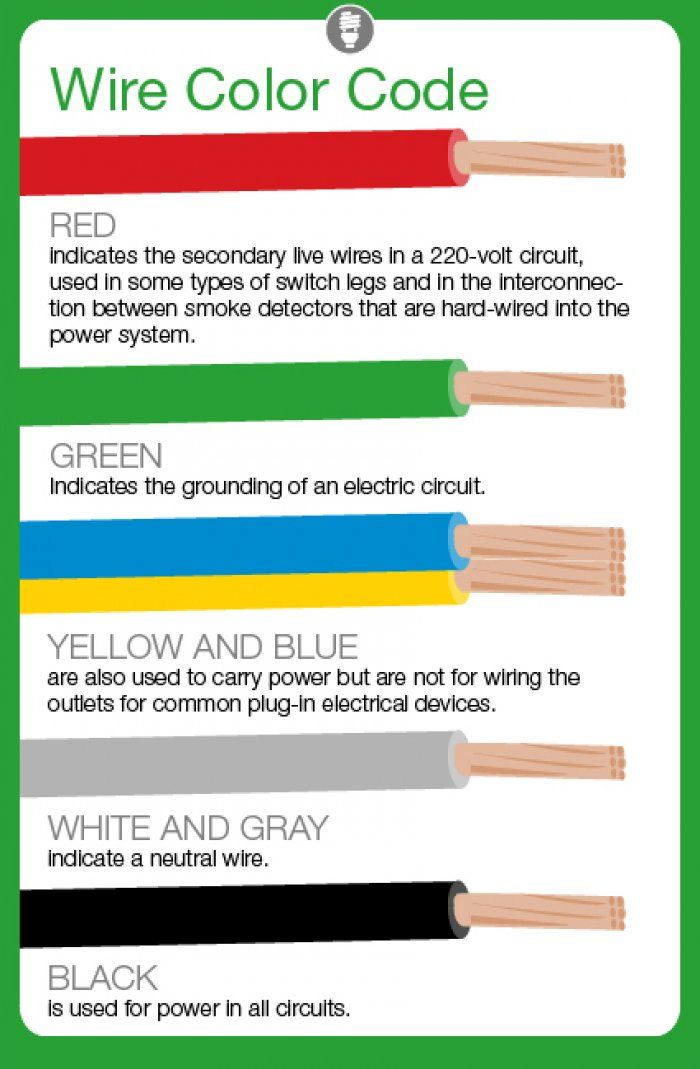 Wondrous Australian Wiring Colour Codes Basic Electronics Wiring Diagram Wiring Cloud Hemtegremohammedshrineorg