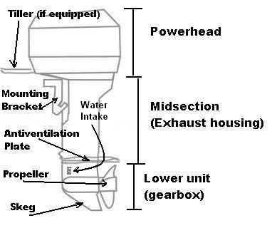 Tc 6470 Outboardmotordiagram