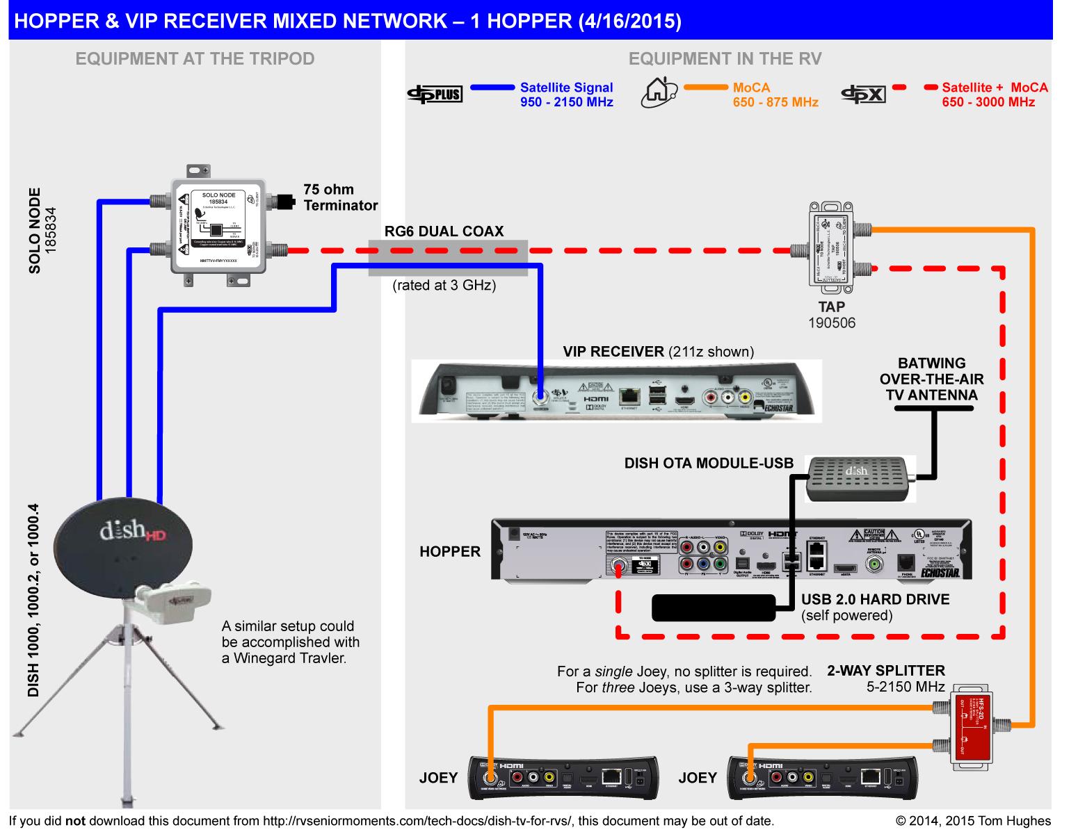 MO_8232] Dish Tv Hopper Wiring Diagram Download DiagramIxtu Nowa Orsal Emba Mohammedshrine Librar Wiring 101