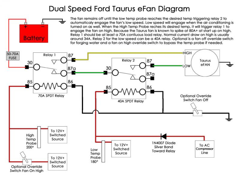 Fabulous Ford Taurus Fan Wiring Ih8Mud Forum Wiring Cloud Counpengheilarigresichrocarnosporgarnagrebsunhorelemohammedshrineorg