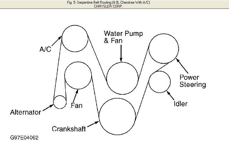 RV_6750] Jeep Yj Engine Belt DiagramDness Xeira Mohammedshrine Librar Wiring 101