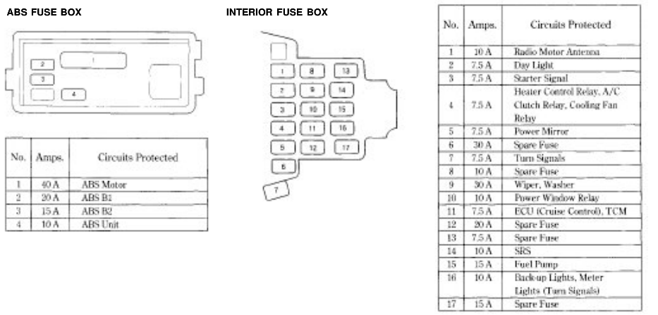 1995 Honda Accord Fuse Box Diagram - wiring diagram installation-earth -  installation-earth.vaiatempo.it | 2005 Honda Accord Ex Fuse Box Diagram |  | Vai a Tempo!