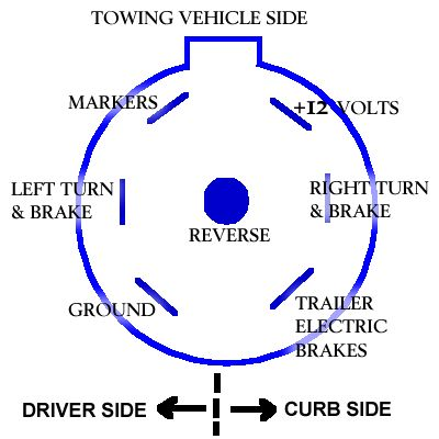 Cc 1253 Pole Trailer Plug Wiring Diagram Trailer Wiring Diesel Forum Free Diagram