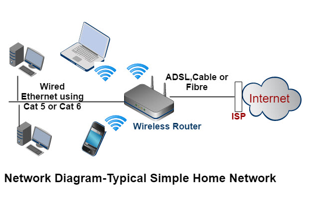 Stupendous How To Set Up A Home Network Beginners Guide Wiring Cloud Eachirenstrafr09Org