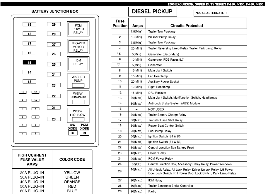 Fine 2001 Ford F 250 Fuse Block Diagram Wiring Diagram Database Wiring Cloud Licukaidewilluminateatxorg