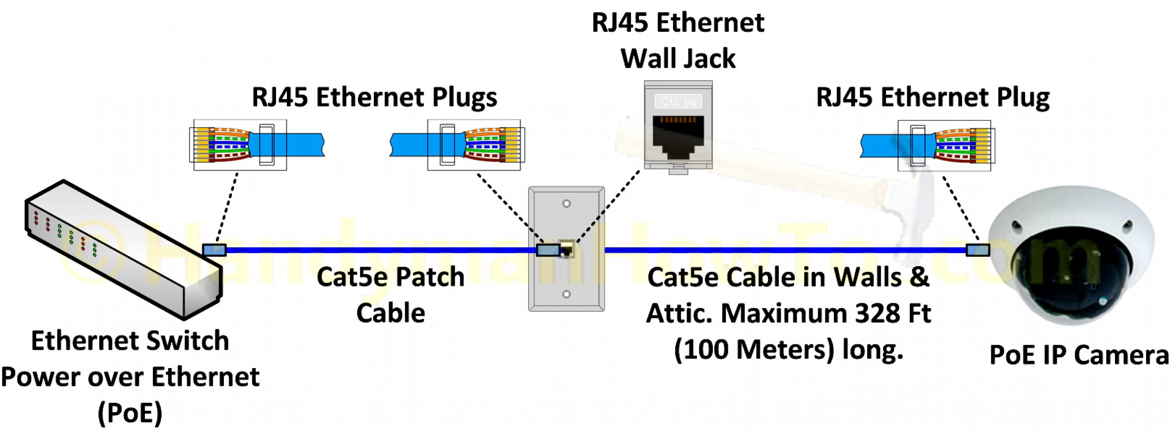 Hn 3348 Wire Diagram For Cat5