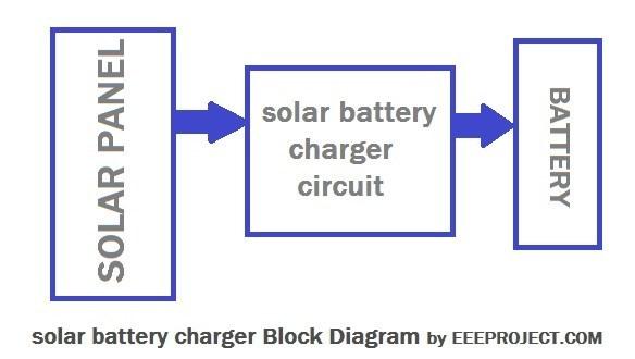 Cool Solar Battery Charger Circuit With Voltage Regulator Wiring Cloud Licukosporaidewilluminateatxorg