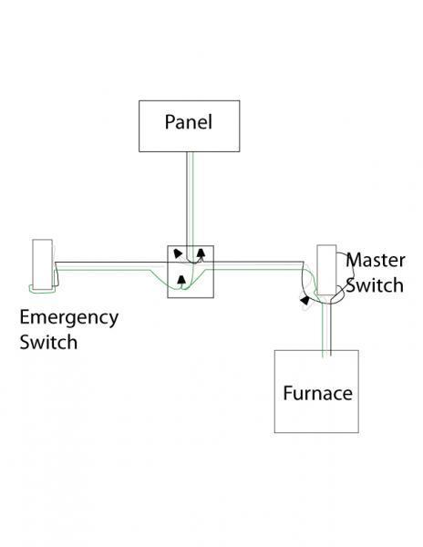 Astonishing Need Help Wiring An Furnace Emergency Switch Fine Homebuilding Wiring Cloud Uslyletkolfr09Org