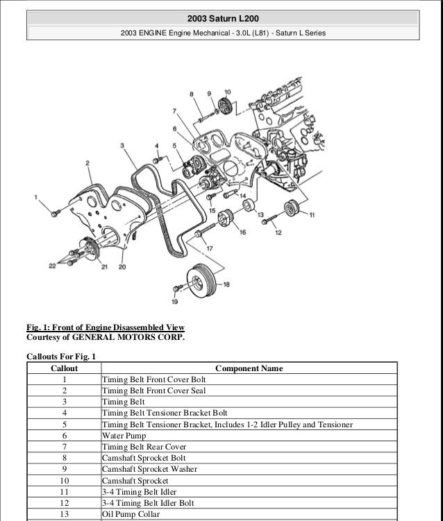 [DIAGRAM_5FD]  TX_9071] Saturn 1 9 Timing Marks Diagrams On Saturn L100 Engine Diagram  Download Diagram | L81 Engine Diagram |  | Inki Alypt Impa Bios Oxyl Majo Norab Dylit Mepta Mohammedshrine Librar  Wiring 101