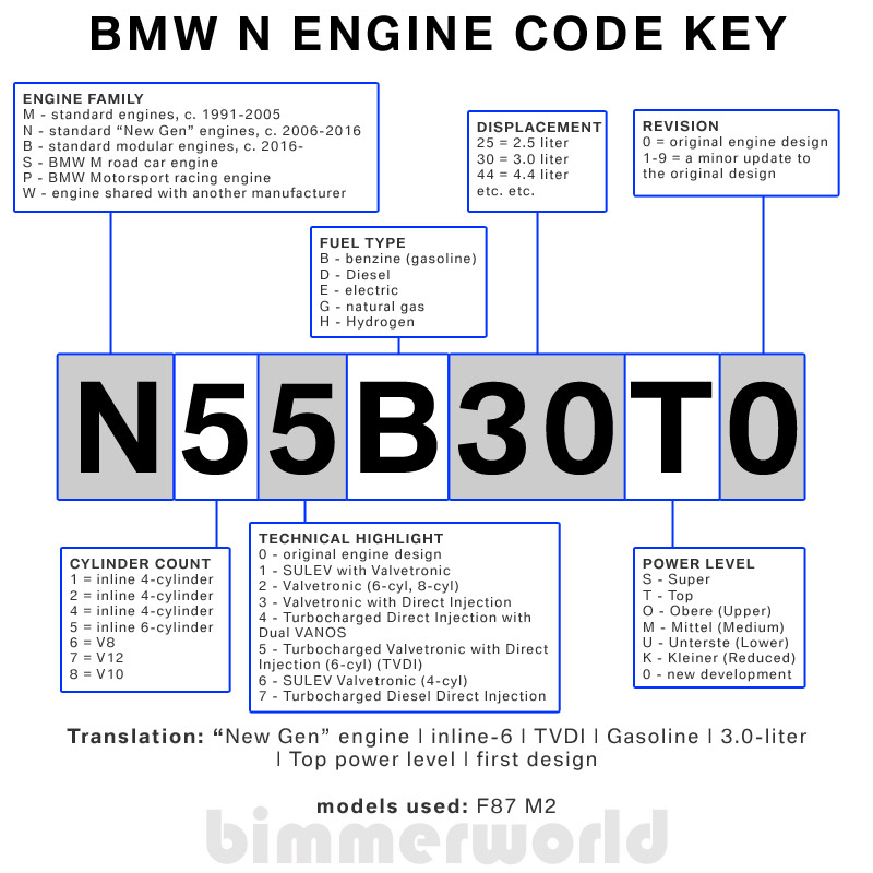 Wondrous Bmw Engine Codes Bmw Chassis Codes Bimmerworld Wiring Cloud Hemtegremohammedshrineorg