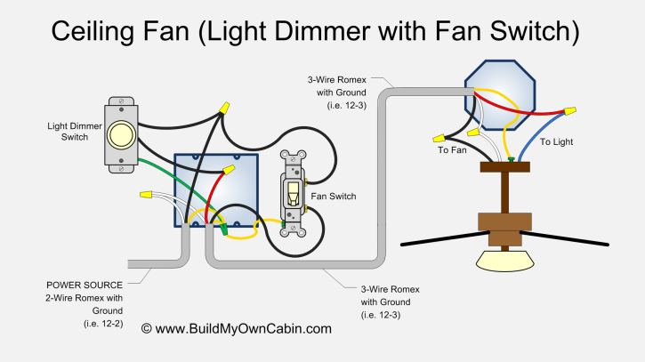 Prime Ceiling Fan Wiring Diagram With Light Dimmer Wiring Cloud Staixaidewilluminateatxorg