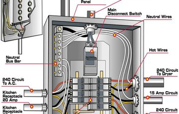 Admirable 200 Amp Main Panel Wiring Diagram Electrical Panel Box Diagram Wiring Cloud Onicaxeromohammedshrineorg